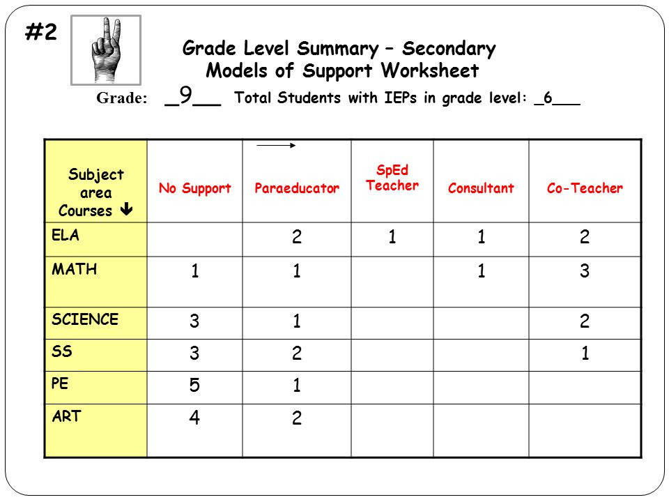 Grade Level Summary – Secondary Models of Support Worksheet