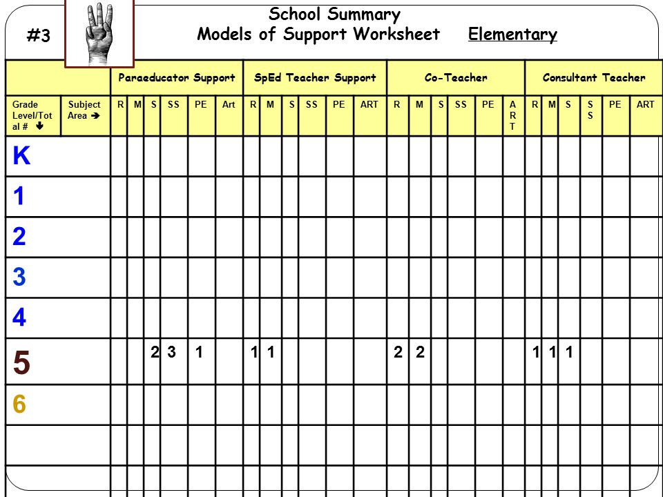 Models of Support Worksheet Elementary