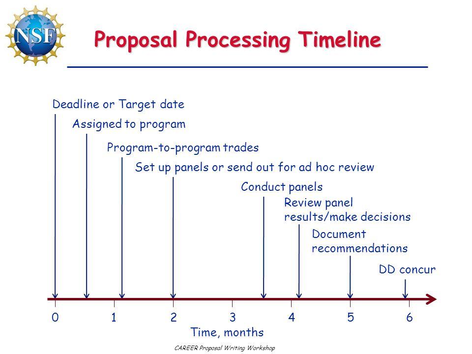 Proposal Processing Timeline
