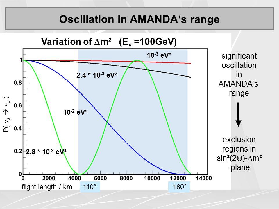 Oscillation in AMANDA's range