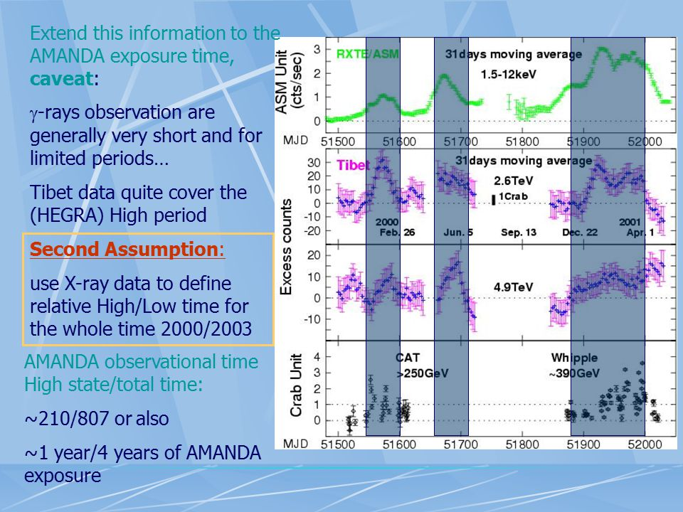 Extend this information to the AMANDA exposure time, caveat: