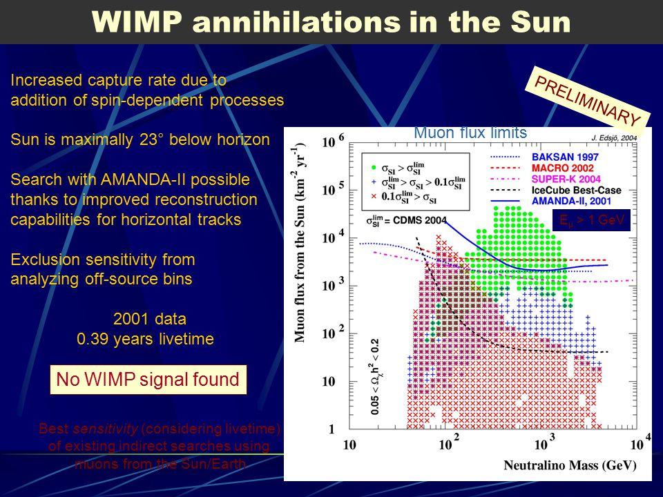WIMP annihilations in the Sun