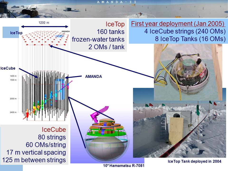 First year deployment (Jan 2005) 4 IceCube strings (240 OMs)