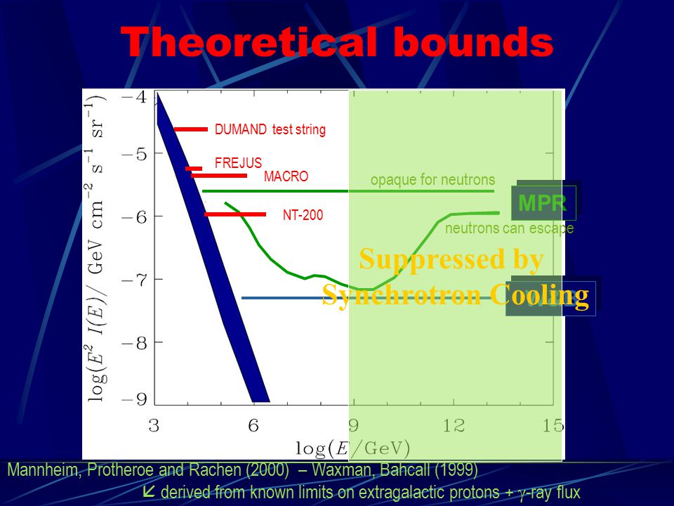 Theoretical bounds Suppressed by Synchrotron Cooling MPR W&B