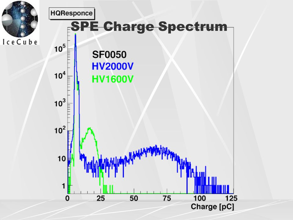SPE Charge Spectrum