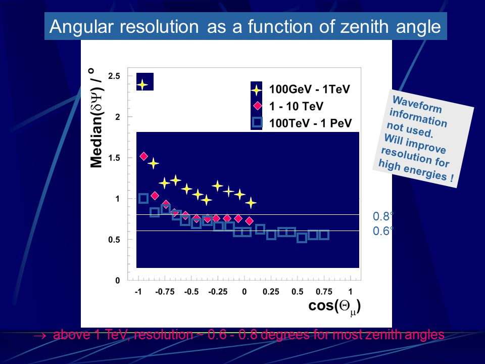 Angular resolution as a function of zenith angle