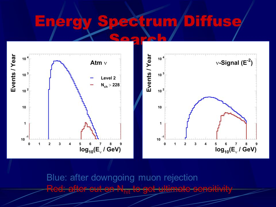 Energy Spectrum Diffuse Search