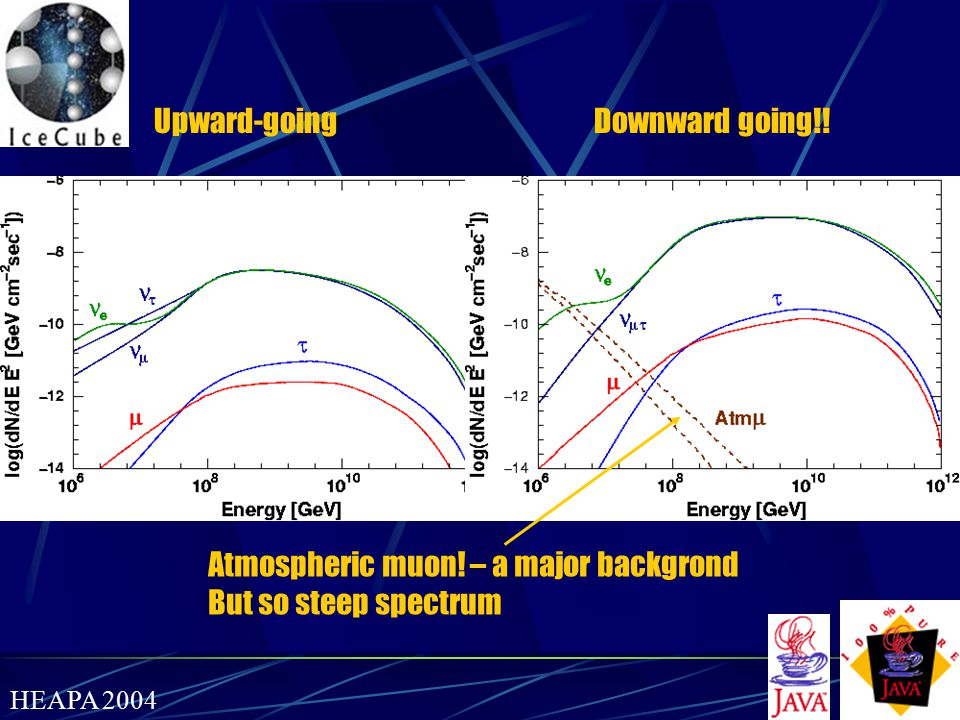 Atmospheric muon! – a major backgrond But so steep spectrum