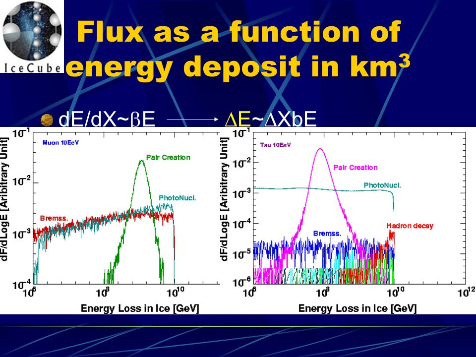 Flux as a function of energy deposit in km3