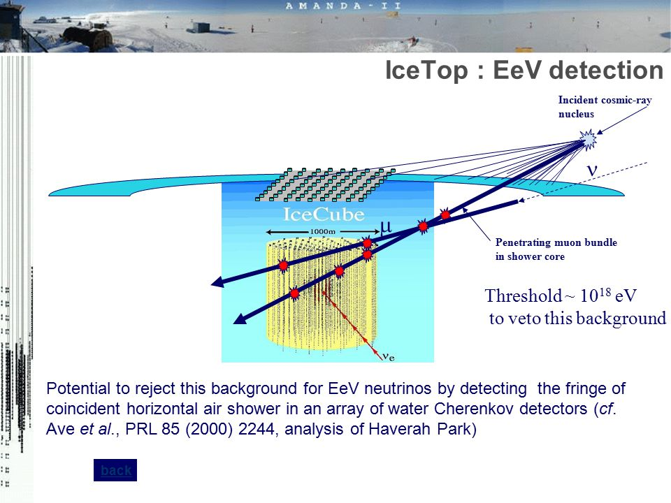 IceTop : EeV detection n m Threshold ~ 1018 eV to veto this background