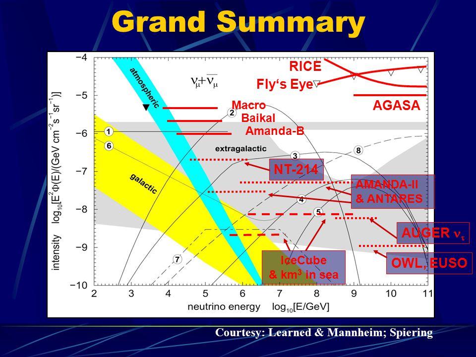 Grand Summary RICE Fly's Eye AGASA NT-214 AUGER nt OWL, EUSO Macro