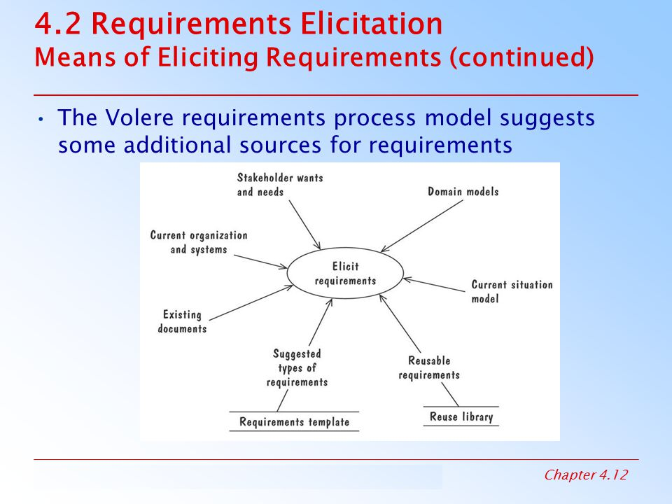 4.2 Requirements Elicitation Means of Eliciting Requirements (continued)