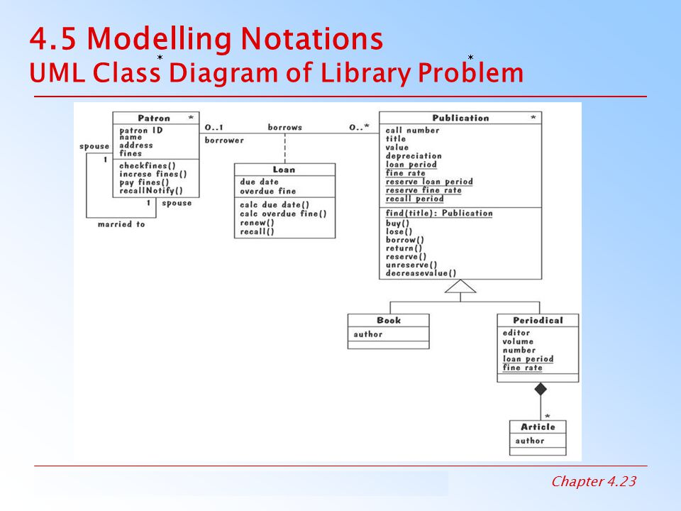 Chapter 4 capturing the requirements ppt download black diamond composition 45 modelling notations uml class diagram of library problem ccuart Gallery