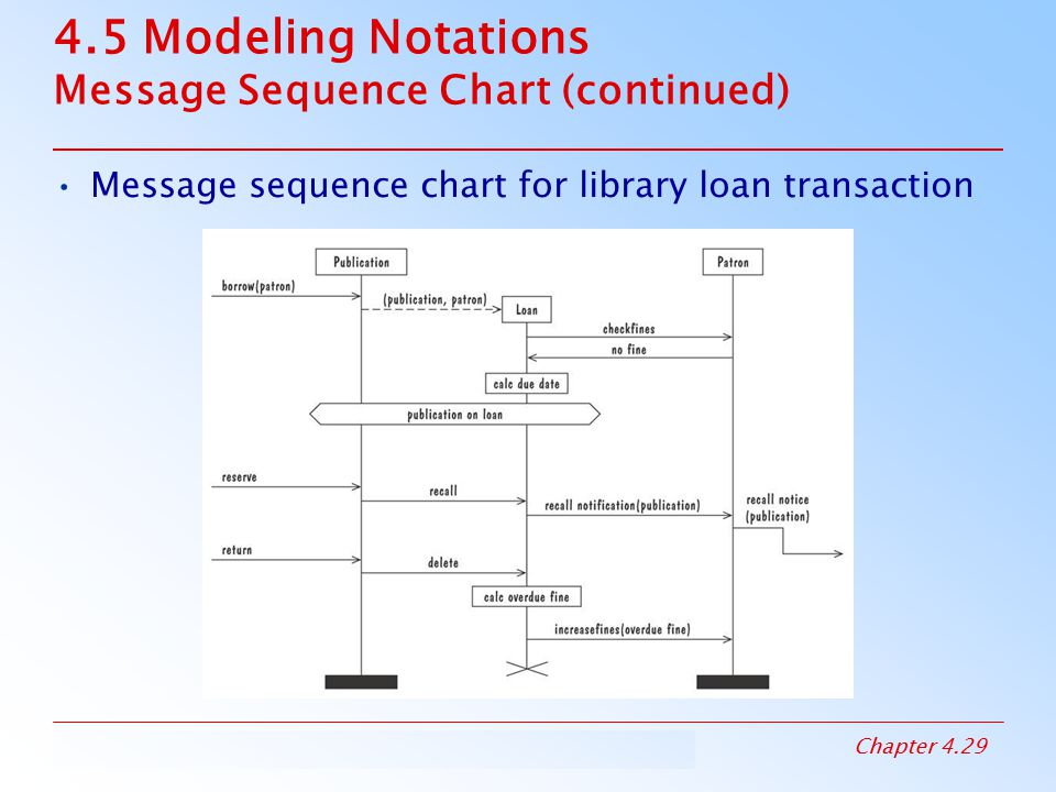 4.5 Modeling Notations Message Sequence Chart (continued)