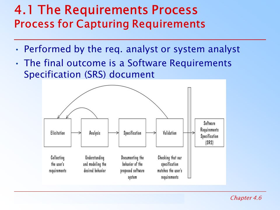 4.1 The Requirements Process Process for Capturing Requirements