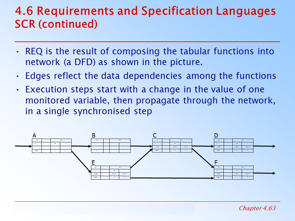 4.6 Requirements and Specification Languages SCR (continued)