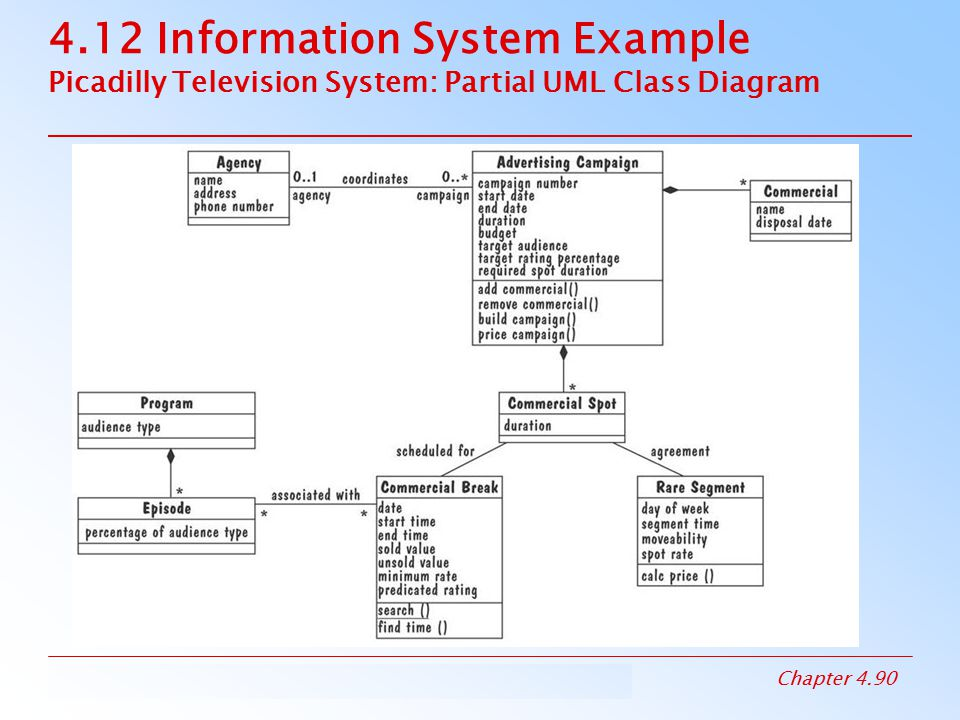 4.12 Information System Example Picadilly Television System: Partial UML Class Diagram