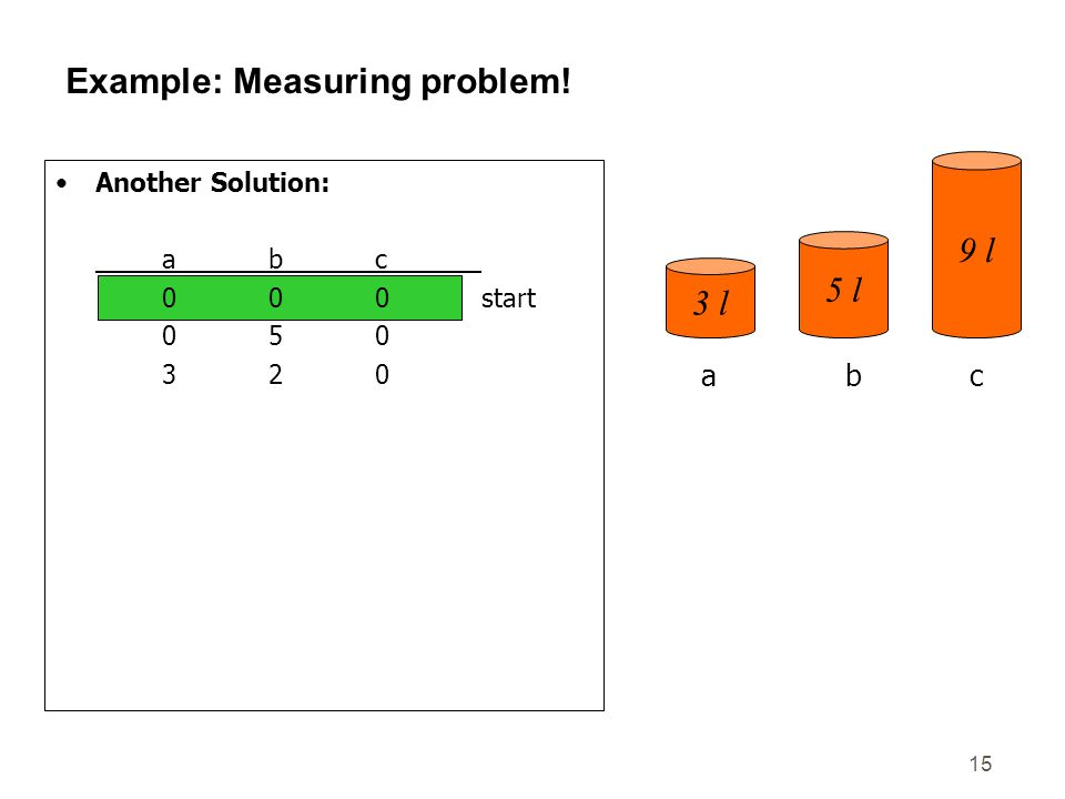Example: Measuring problem!