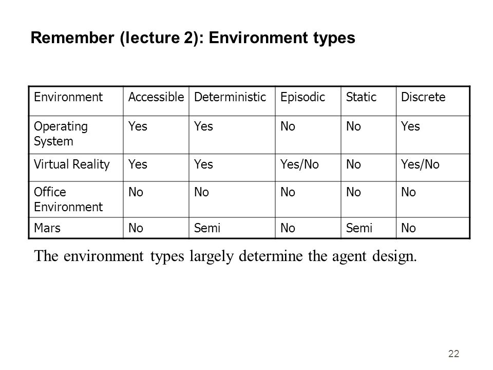 Remember (lecture 2): Environment types