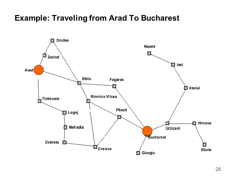Example: Traveling from Arad To Bucharest