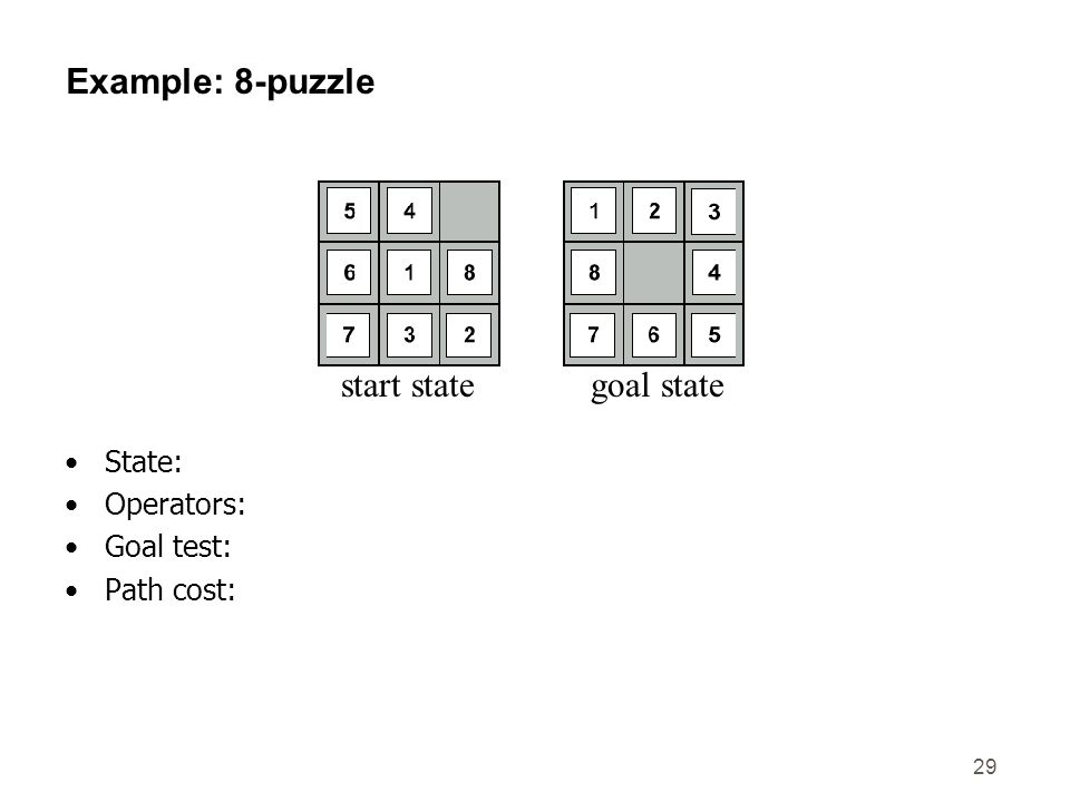 Example: 8-puzzle start state goal state State: Operators: Goal test: