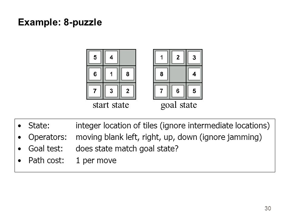 Example: 8-puzzle start state goal state