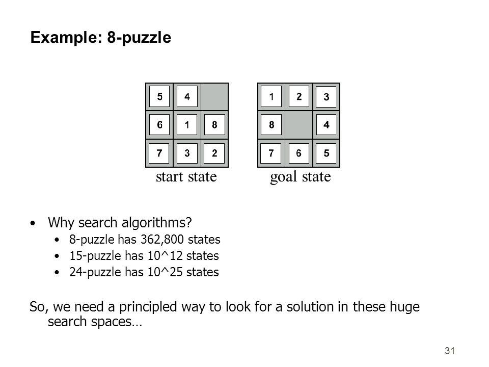 Example: 8-puzzle start state goal state Why search algorithms
