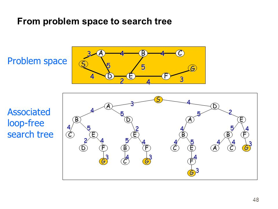 From problem space to search tree