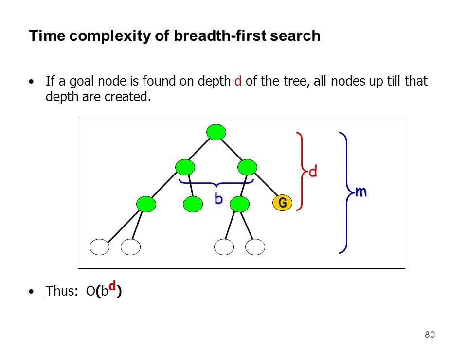 Time complexity of breadth-first search