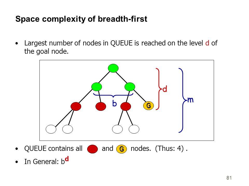 Space complexity of breadth-first