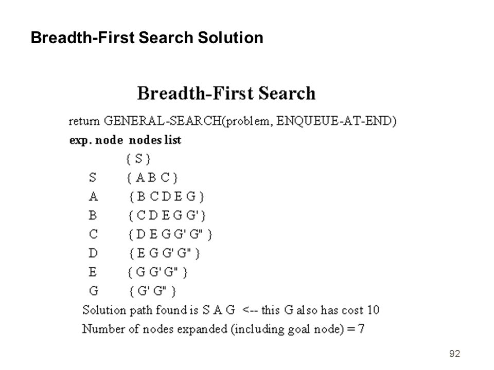 Breadth-First Search Solution