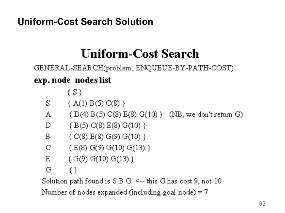 Uniform-Cost Search Solution