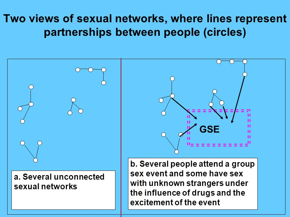 Two views of sexual networks, where lines represent partnerships between people (circles)