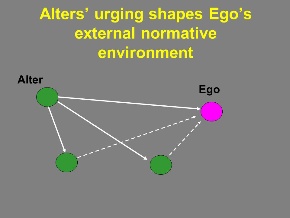 Alters' urging shapes Ego's external normative environment
