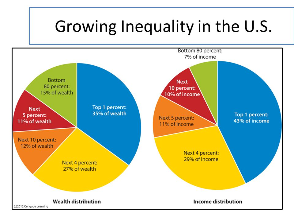 Growing Inequality in the U.S.