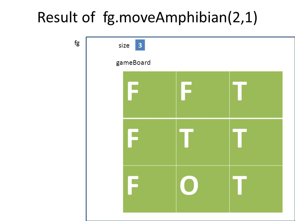 Result of fg.moveAmphibian(2,1)