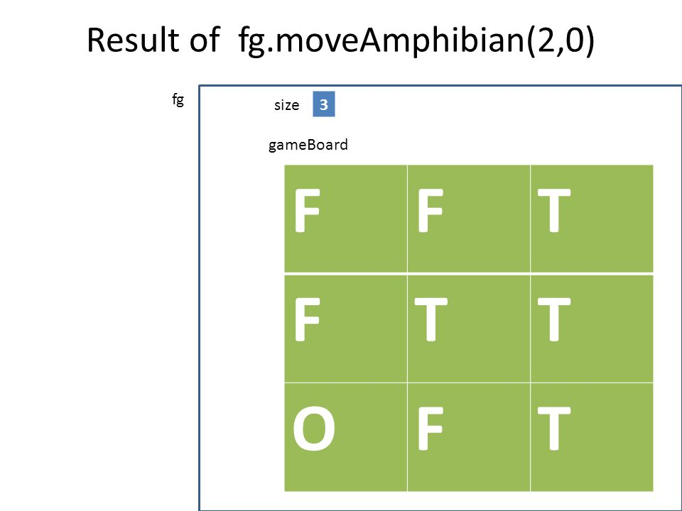 Result of fg.moveAmphibian(2,0)