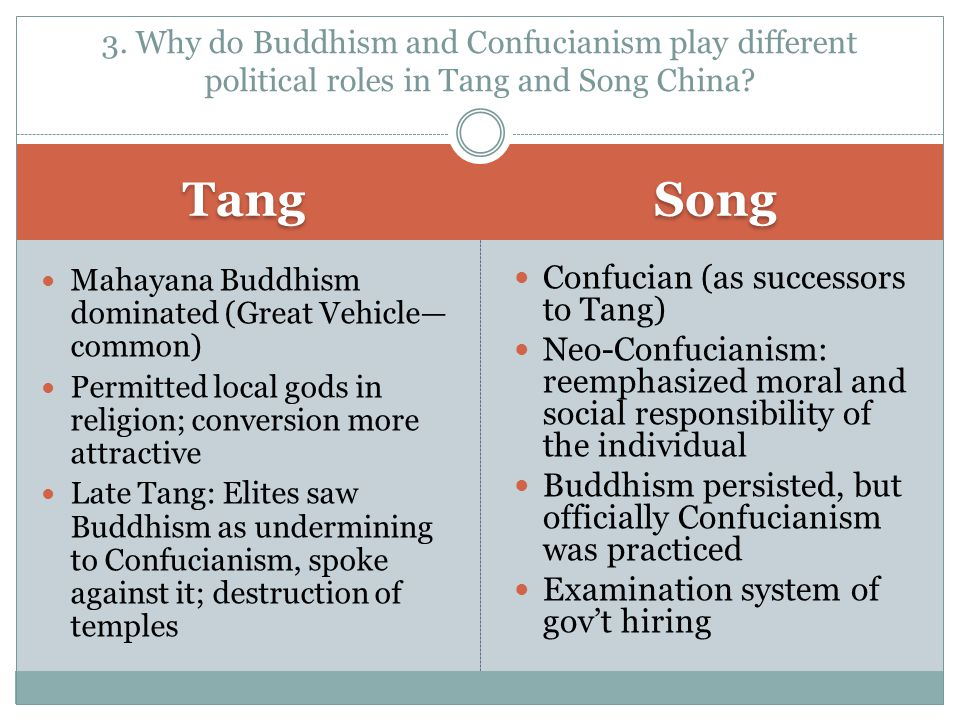 Tang Song Confucian (as successors to Tang)