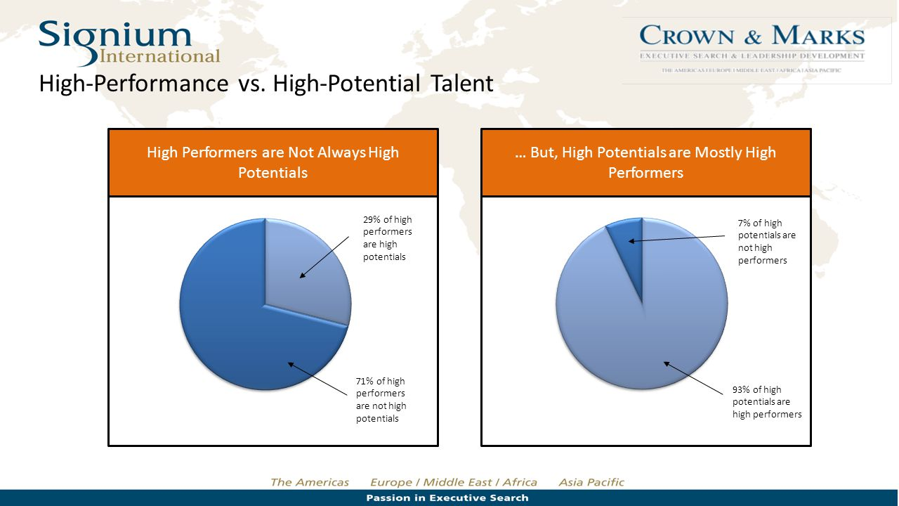 High-Performance vs. High-Potential Talent