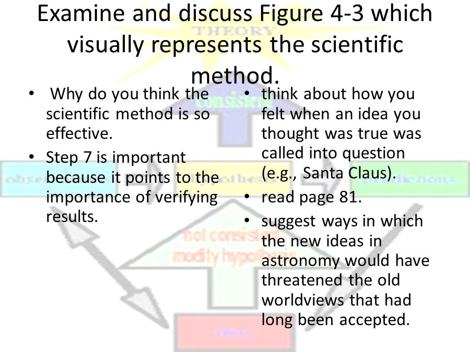 Examine and discuss Figure 4-3 which visually represents the scientific method.