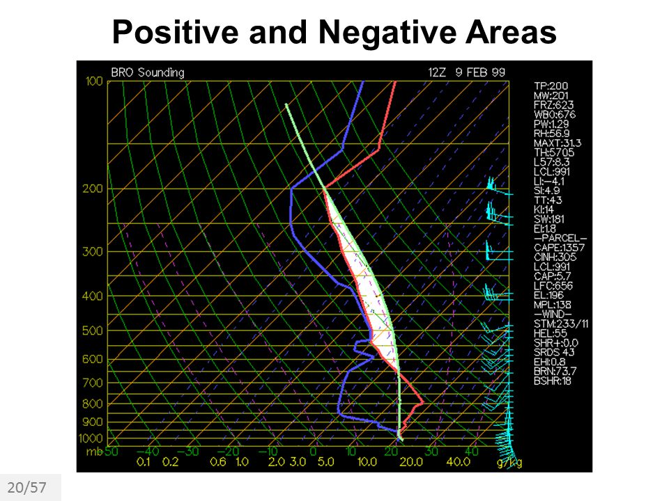 Positive and Negative Areas