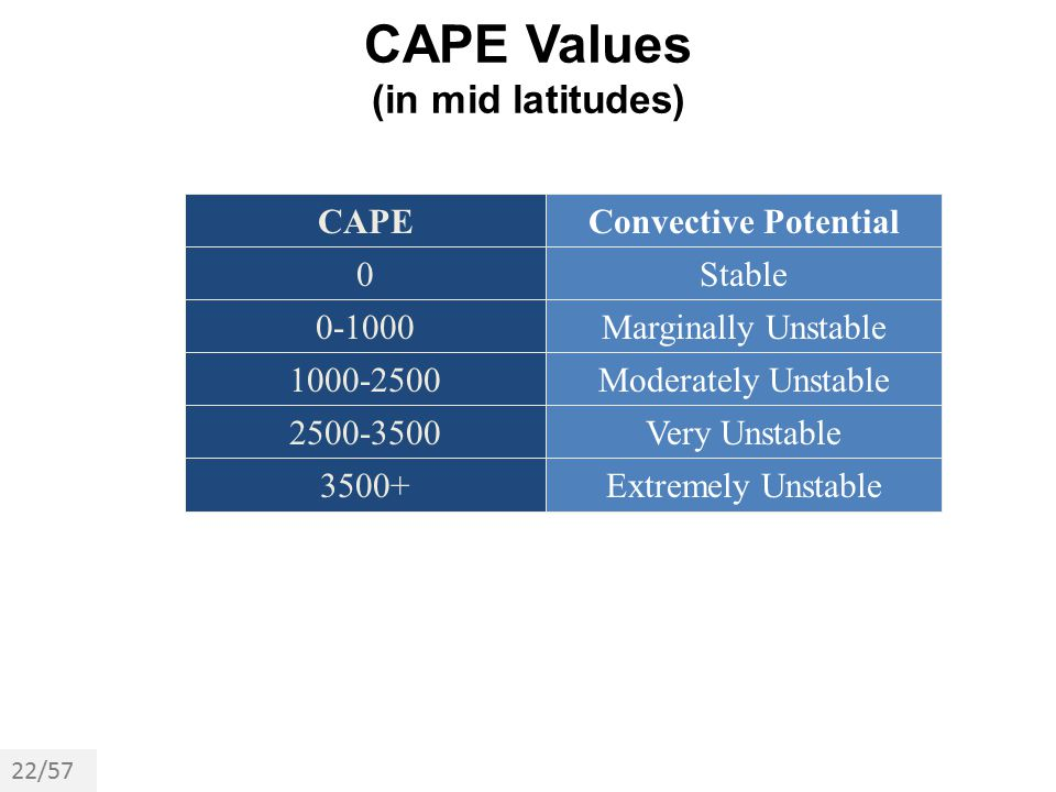 CAPE Values (in mid latitudes)