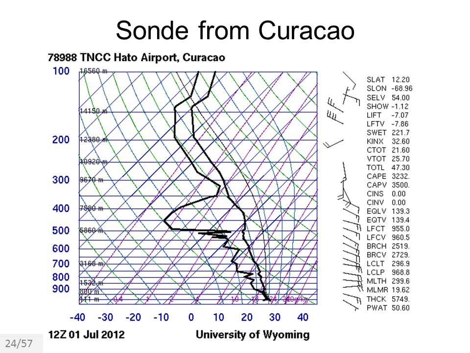 Sonde from Curacao 24/57