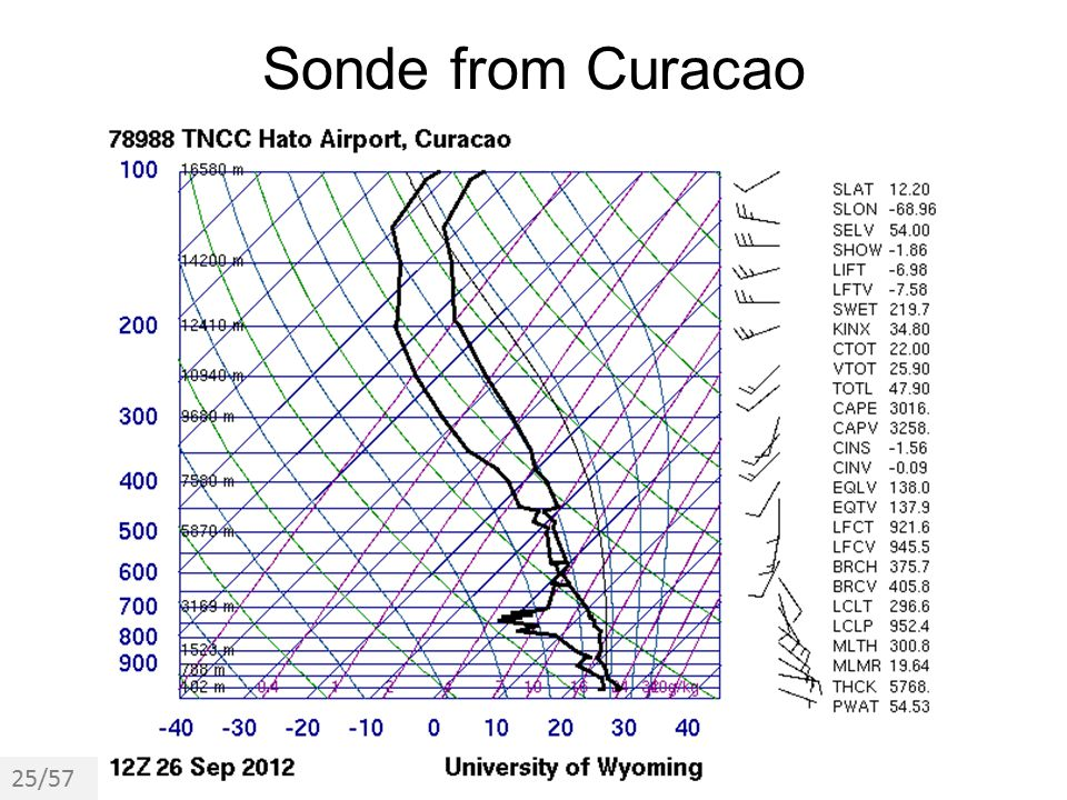 Sonde from Curacao 25/57