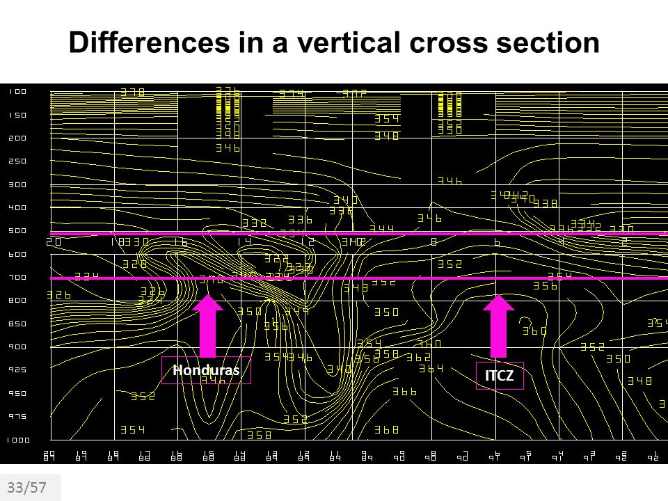 Differences in a vertical cross section