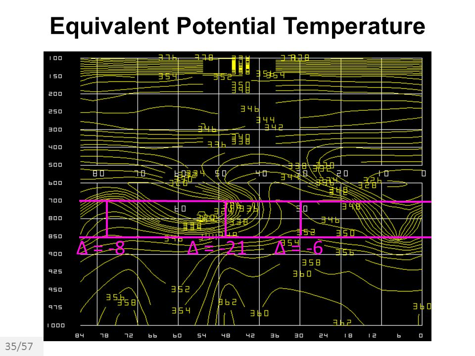 Equivalent Potential Temperature