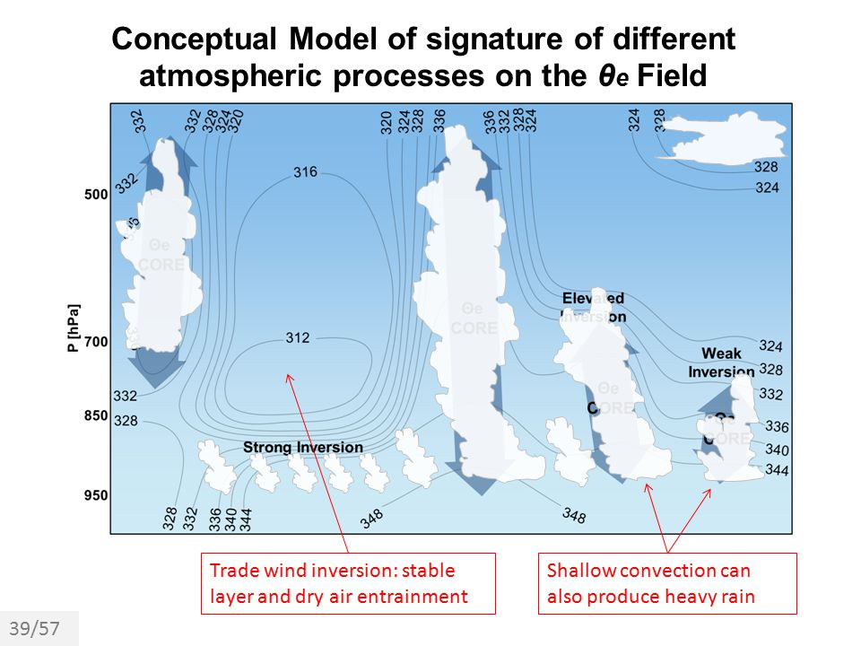 Conceptual Model of signature of different atmospheric processes on the θe Field
