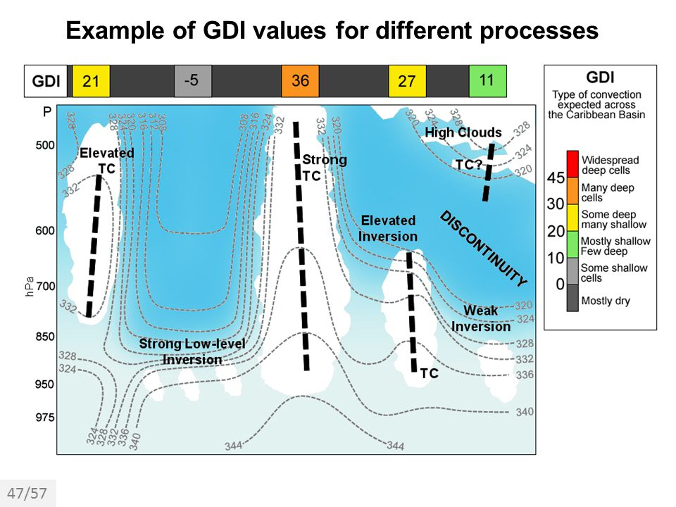 Example of GDI values for different processes