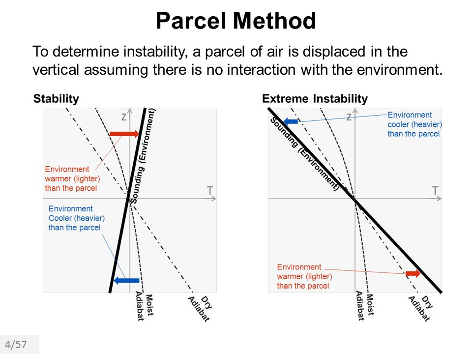 Parcel Method To determine instability, a parcel of air is displaced in the vertical assuming there is no interaction with the environment.
