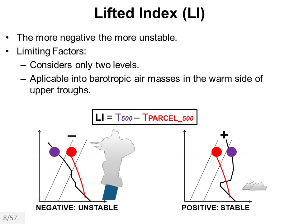 Lifted Index (LI) _ + LI = T500 – TPARCEL_500